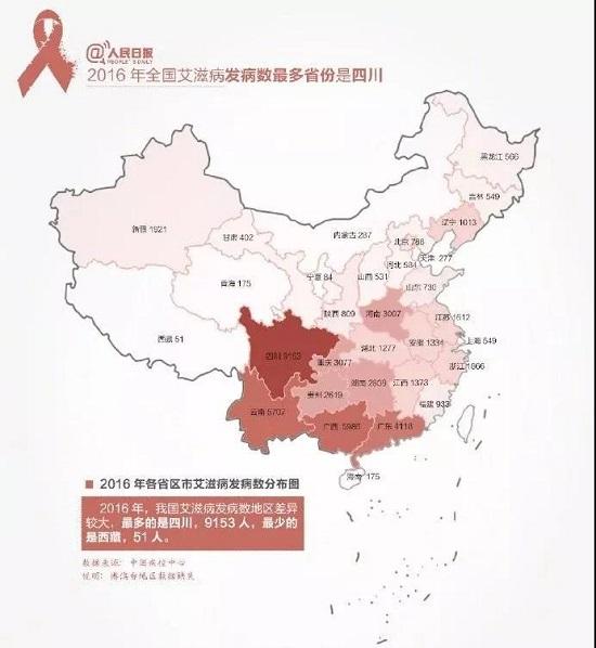 中国艾滋病人多吗_刚刚发布!青岛新增艾滋病感染者男性占93.9%,最多的竟是这个 ...